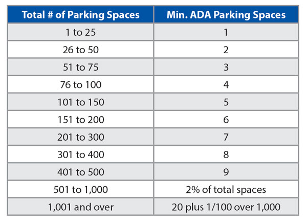 Parking Space Chart